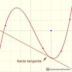 Polinomios y derivada. Funciones cúbicas: recta tangente a una función cúbica en un punto   matematicasVisuales