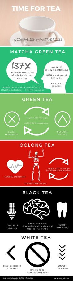 Its time for tea, but which to choose? Health benefits of different types of tea