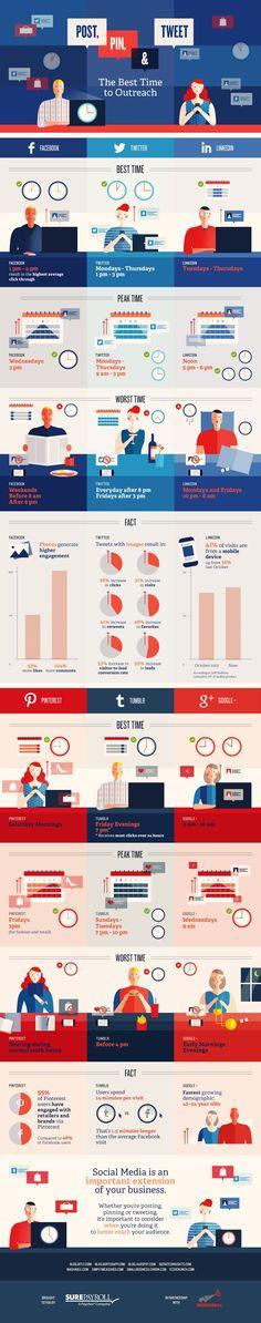 ¿Cuál es el momento óptimo para publicar contenidos en las redes sociales? ¿Cuando compartir en Twitter, Google+, Facebook y otras redes sociales?