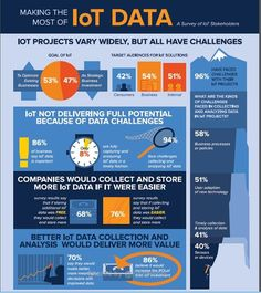 The IoT is Useless - Unless You Fix Your Data Problems [Infographic] Smart Home Technology, Digital Technology, Blockchain, Iot Projects, Data Analytics, Cloud Computing, Data Science, Big Data, Machine Learning