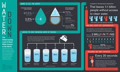 infographic on clean water access