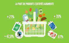 La part des produits bio certifiés augmente #bio Organic Recipes, Les Oeuvres, Games, Food, Natural Kitchen, Organic Cooking, Products, Butcher Shop, Essen