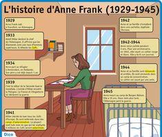 Fiche exposés : L'histoire d'Anne Frank (1929-1945)