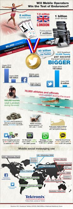 Will Mobile Operators Win the Test of Endurance? Infographic