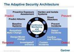 Model Architektury Bezpieczeństwa Adaptacyjnego