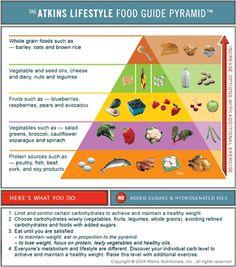 Lifestyle Food Guide Pyramid Print your own copy of Atkins low carb food pyramid!Print your own copy of Atkins low carb food pyramid! Paleo Vegan, Atkins Recipes, Diet Recipes, Easy Recipes, Fodmap Recipes, Macros, Keto Food Pyramid, Whole Grain Foods, Menu Dieta