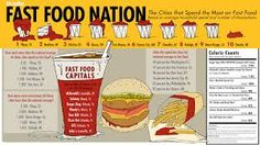 Image result for healthy fast food infographic