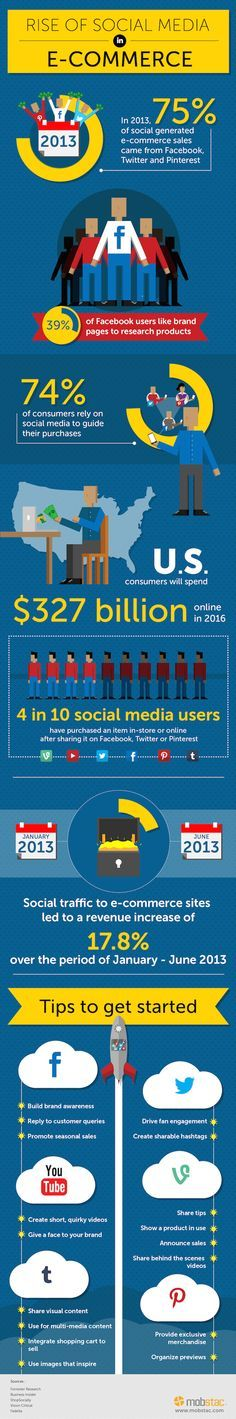 "Social Media Is Taking Over <a class=""pintag searchlink"" data-query=""%23ECommerce"" data-type=""hashtag"" href=""/search/?q=%23ECommerce&rs=hashtag"" rel=""nofollow"" title=""#ECommerce search Pinterest"">#ECommerce</a> [Infographic] <a href=""http://socialnewsdaily.com/35335/social-media-is-taking-over-e-commerce-infographic/"" rel=""nofollow"" target=""_blank"">socialnewsdaily.c...</a> by <a href=""/jameskosur/"" title=""James Kosur"">@James Kosur</a> via <a href=""/socialnewsdaily/"" title=""Social News…"