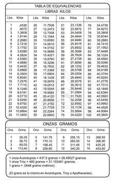 Electrosol Tabla De Equivalencias Libras Kilos Tabla De Equivalencias Equivalencias Tabla