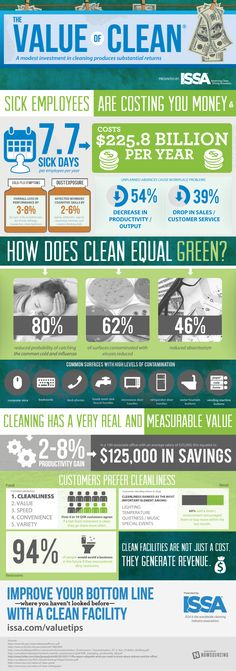 Check out this infographic from The Worldwide Cleaning Association (ISSA). Interesting info that reinforces the need to create a clean, healthy workplace through professional janitorial services. Commercial Cleaning Company, Commercial Cleaners, Cleaning Companies, Cleaning Solutions, Cleaning Hacks, Office Cleaning, Cleaning Checklist, Dry Cleaning Business, Janitorial Services