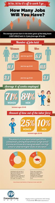 [Infographic] The number of jobs you will have usually depends on the sex of the person and their education. This infographic shows the differences. Interview Techniques, Job Hunting Tips, Information Overload, Forced Labor, Information Graphics, Character Education, Find A Job, Career Advice, Human Resources