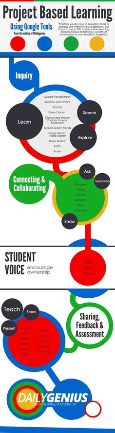 Using Google Tools in Project-Based Learning Infographic