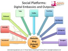 sample-of-digital-embassies-and-outposts by Dawn Jensen via Slideshare