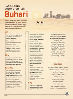 Islam, Personality, Education, History, Learning, Infographic, Knowledge, Quotes, Historia