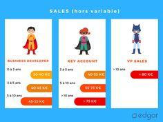 Quels salaires annuels moyens pour les business developer, key account manager et VP sales ?