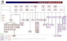 ORGANIGRAMA_GENERAL_CJF.gif (4102×2495)