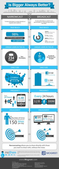 What works best when trying to reach your audience? Social media vs. Text Message marketing. #Narrowcast  #Broadcast #Infographic