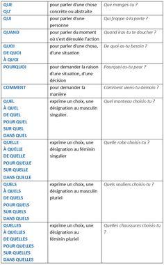 Tableaux récapitulatifs : l'interrogation en français