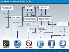 Infografik: Wo solltest du deinen Status posten?