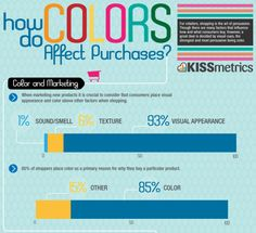 Cool Infographics regarding how do colors affect purchases Social Media Marketing Manager, Business Marketing, Internet Marketing, Marketing Ideas, Marketing Strategies, Online Marketing, Landing Page Optimization, Professional Web Design, Color Psychology
