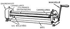 Machines rotatives de ferblanterie