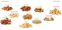 Visual Guide to Low-Carb Nuts – the Best and the Worst