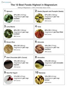 A printable one page sheet of the top 10 high magnesium foods. A printable one page sheet of the top 10 high magnesium foods. Health And Nutrition, Health Tips, Nutrition Tips, Health Benefits, Holistic Nutrition, Broccoli Nutrition, Proper Nutrition, Nutrition Education, Clean Eating Snacks