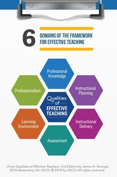"""6 Domains of the framework for effective teaching from the book """"Qualities of Effective Teachers, Edition"""". Teacher Interviews, Effective Teaching, Classroom Management, Thesis, Teacher Stuff, Infographics, Leadership, Resume, Knowledge"""