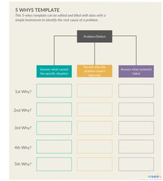 21 Problem solving Worksheet Template 5 Whys Template The children can enjoy Number Worksheets, Math Worksheets, Alphabet Worksheets, . Design Thinking Process, Systems Thinking, Change Management, Business Management, 5 Whys, Process Improvement, Business Analyst, Coaching, Problem And Solution