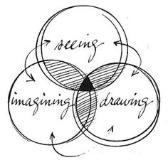 The intersections of visual thinking or doodling by @Johan Louwers @Shari Snider
