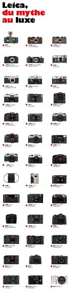 Leica                                                                                                                                                                                 More