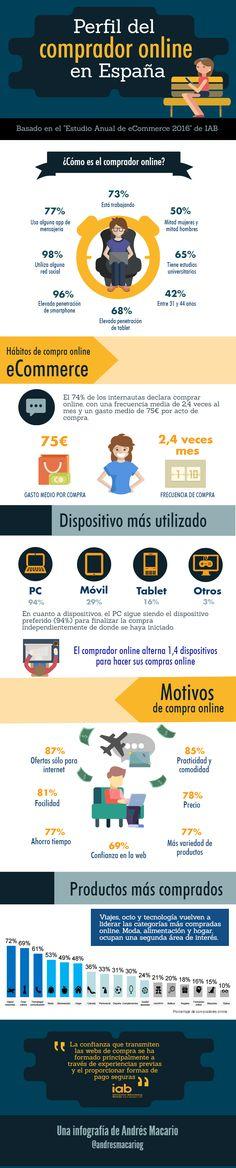 Perfil del comprador Online en España 2016. Infografía en español. #CommunityManager