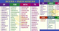 Useful list of common noun & preposition collocations in English. Common Noun and Preposition Collocations Nouns + Prepositions: OF Useful Learn English For Free, Learn English Speaking, Learn English Grammar, Improve Your English, English Vocabulary Words, English Writing, English Words, Learning English, Verb Worksheets