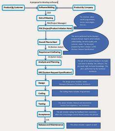 SDLC (Software Development Life Cycle)