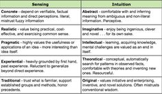 Intuition vs sensing test
