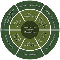 #Empregabilidade e Inteligência Mercadológica | Lens & Minarelli #Infográfico