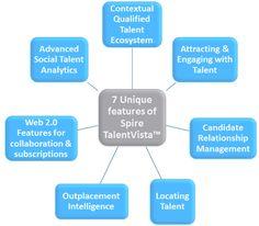 Spire TalentVista Features