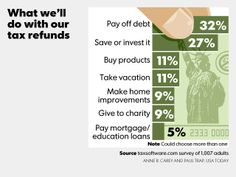 What will you do with your tax refund? Tax Refund, Done With You, Debt Payoff, Personal Finance, Investing, Education, Onderwijs, Learning