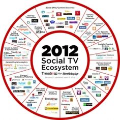 Social TV ecosystem updated  The Exploding Social-TV Ecosystem: Updated  A consolidation in social TV services may not be far off, but here's a snapshot of the bustling ecoystem today.