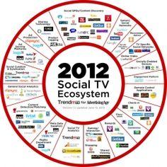 Social TV ecosystem: Soooooooo many choices