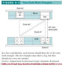 KITCHEN DESIGN PRINCIPLES Figure 6-1: Kitchen & Bath Design (C) J ...