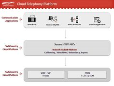 SMSCountry offers a comprehensive range of cloud telephony platform resources in India.
