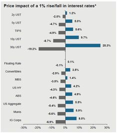 """Ben Inker: This Is The """"Shocking Hole"""" That Will Be Blown In Equities If Rates Spike By 1.5%   Zero Hedge"""