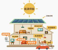 未來的智慧家庭應用-e1453811962225.jpg (750×648)