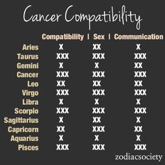Astrology cancer dating cancer astrology today