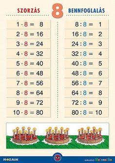 Mozaik Kiadó - Szorzás, bennfoglalás falitablócsomag Kids Math Worksheets, Math For Kids, Math Lessons, Periodic Table, Learning, Math Resources, School, Periodic Table Chart, Periotic Table