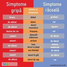 #gripă #răceală #simptome #sanatate #natura Simptome gripă vs Simptome răceală. Ce trebuie să știi despre gripă și răceală Nasa
