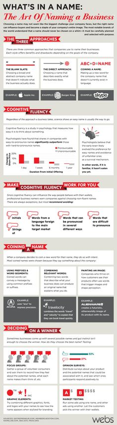 How To Name Your Business, The Art Behind It | Infographic.