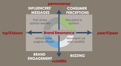 Content marketing & blog