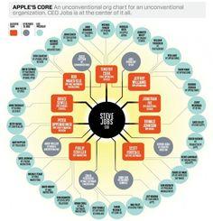 Old Apple organograma - Jobs